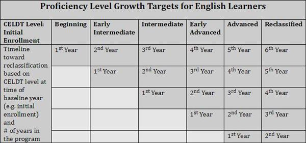 Proficiency Level Growth Targets for English Learners